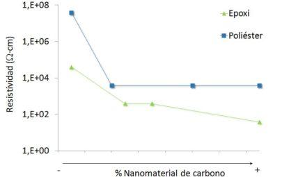resina conductividad 1
