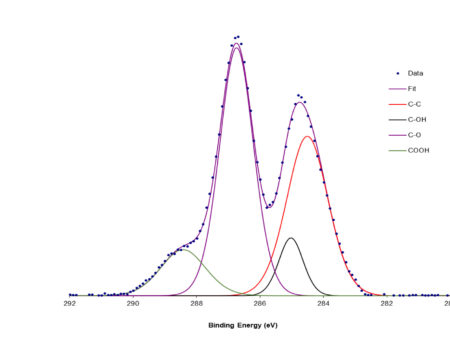 XPS 4-19-1 - Graphene oxide isopropanol suspension-1