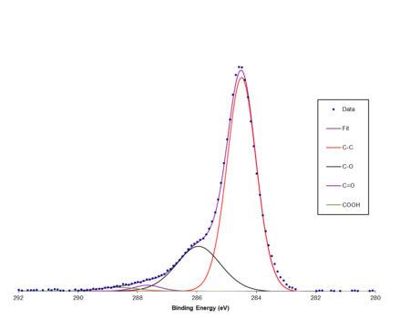 XPS rGO 4-19-1 - Reduced graphene oxide powder-1